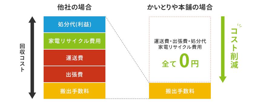 料金体系かいとりや本舗と他社の比較イメージ